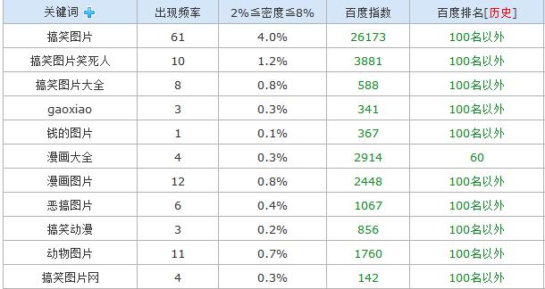 chinaz查询排在第二的网站关键词