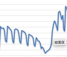 春节期间流量变化图2