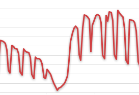 春节期间流量变化图1